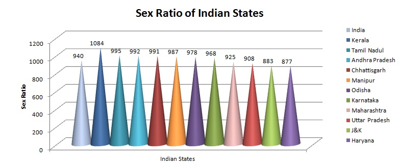 interesting facts about indian states