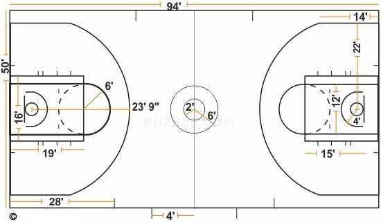 Dimensions in sports courts fields kabaddi badminton for How wide is a basketball court